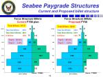 seabee paygrade structures current and proposed billet structure