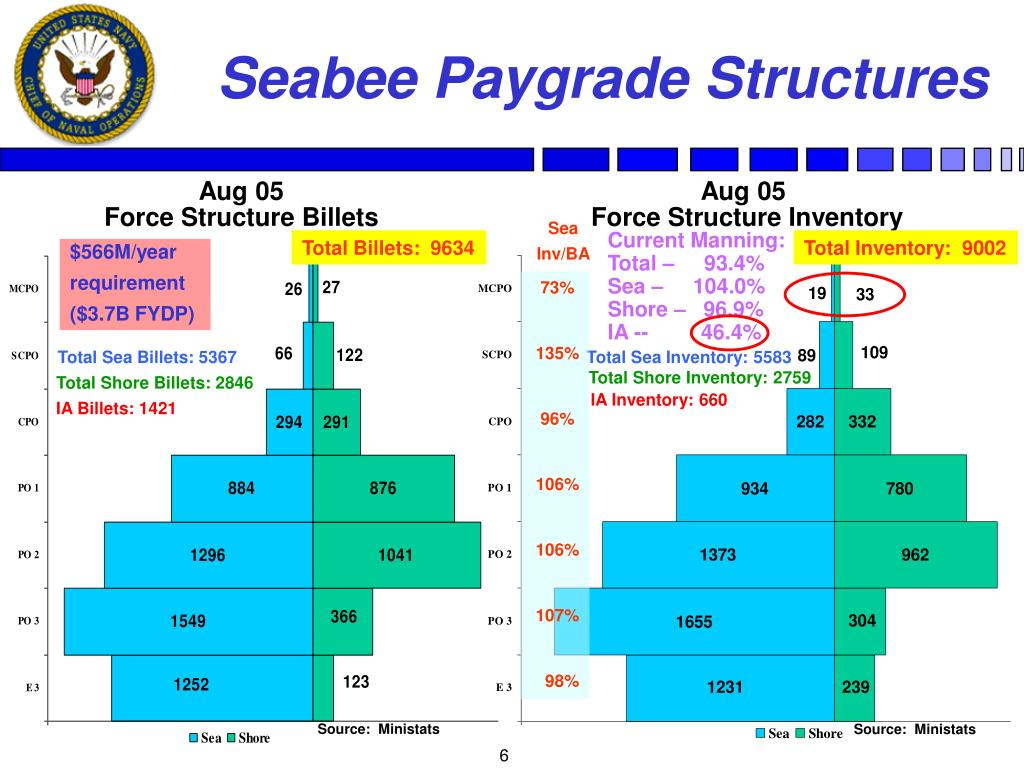 Seabee Paygrade Structures