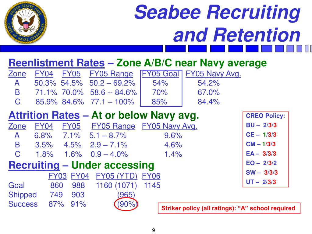 Seabee Recruiting         and Retention