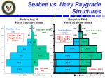 seabee vs navy paygrade structures