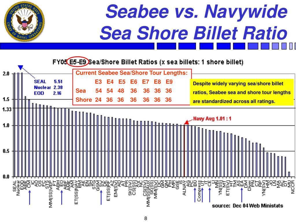 Seabee vs. Navywide
