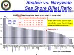 seabee vs navywide sea shore billet ratio