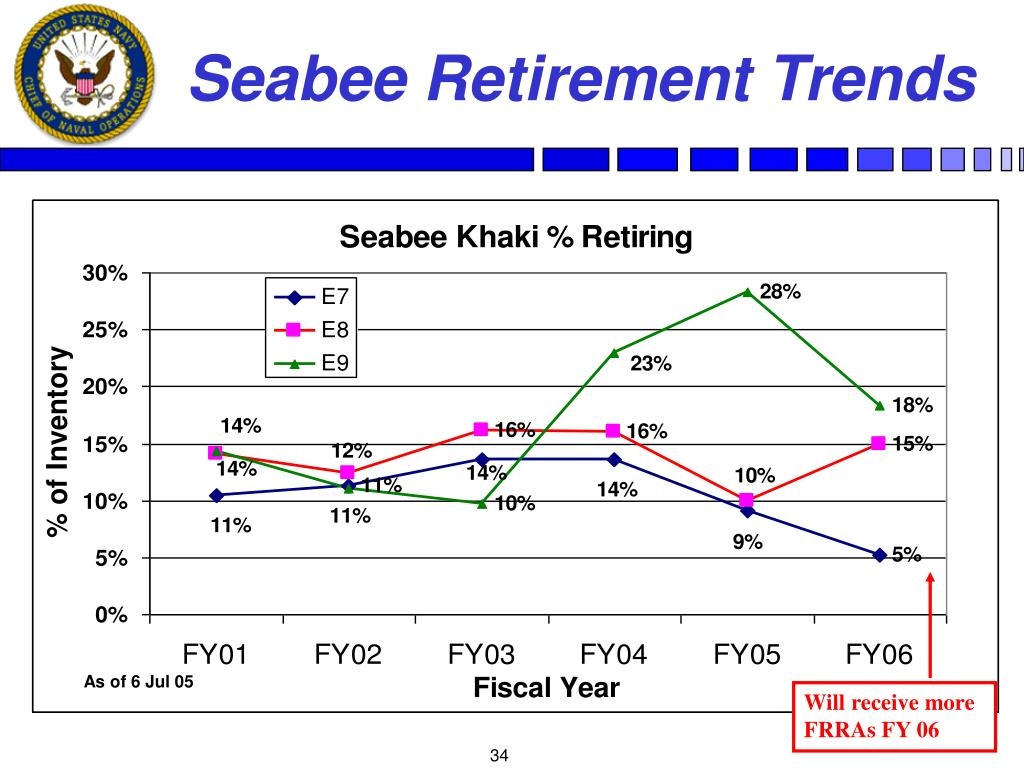 Seabee Retirement Trends