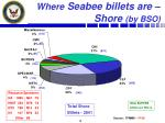 where seabee billets are shore by bso