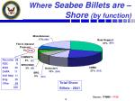where seabee billets are shore by function