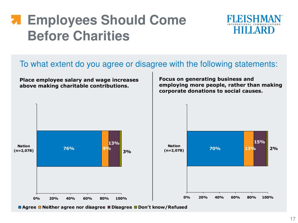 Employees Should Come Before Charities