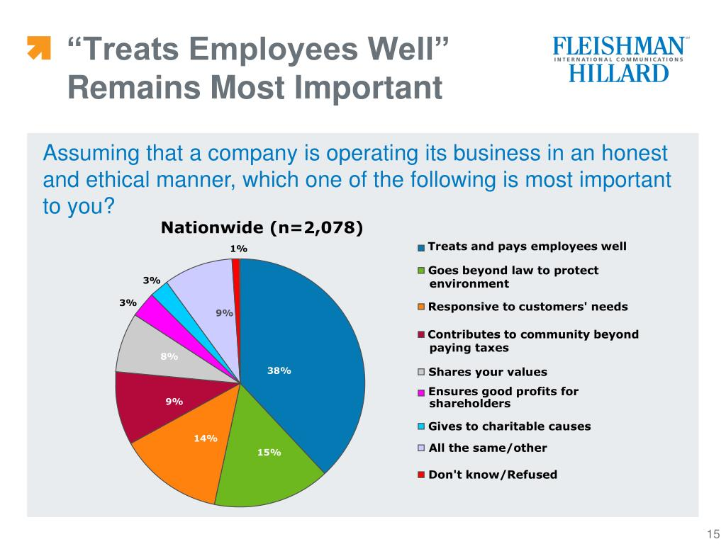 """""""Treats Employees Well"""" Remains Most Important"""