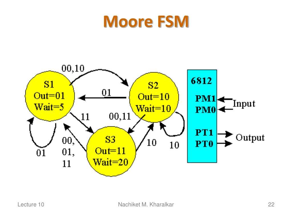 Moore FSM