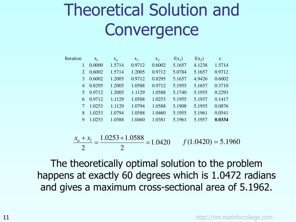Theoretical Solution and Convergence