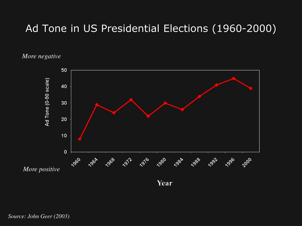 Ad Tone in US Presidential Elections (1960-2000)