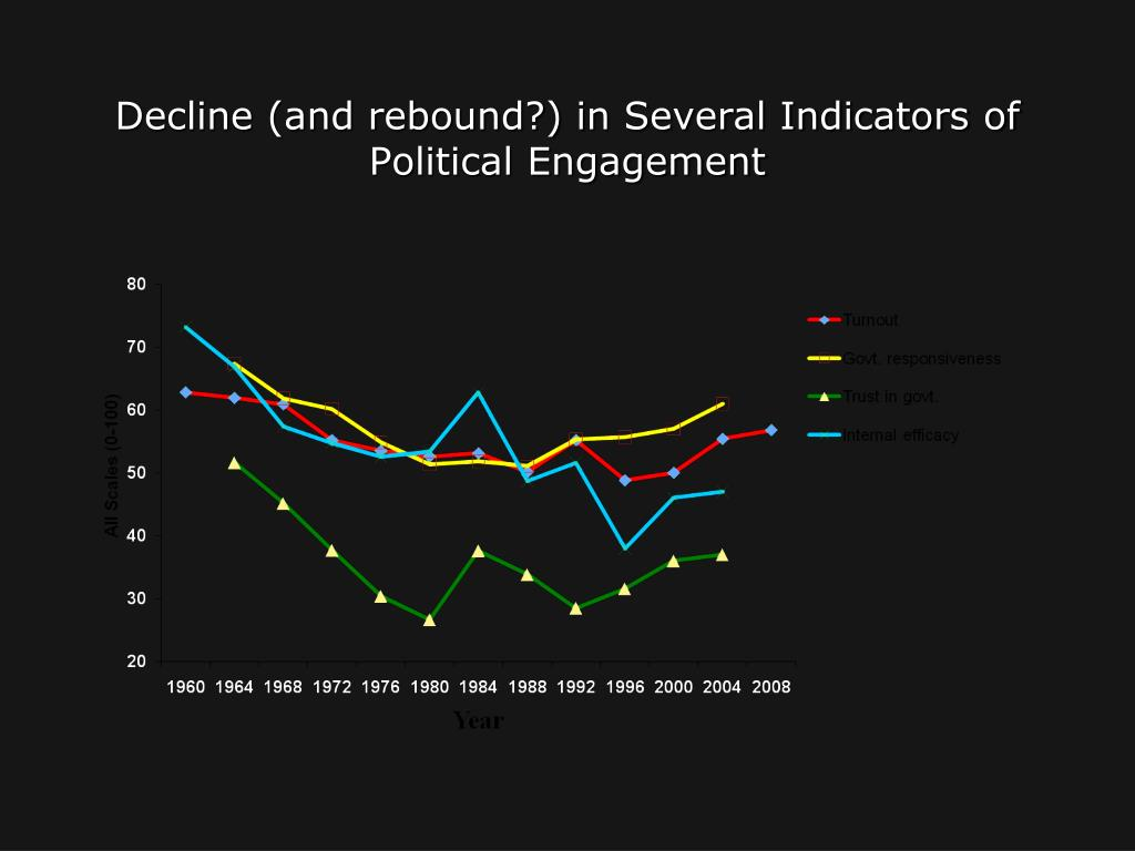 Decline (and rebound?) in Several Indicators of Political Engagement