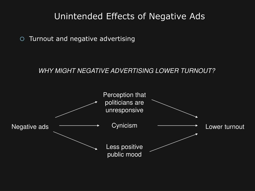 Unintended Effects of Negative Ads