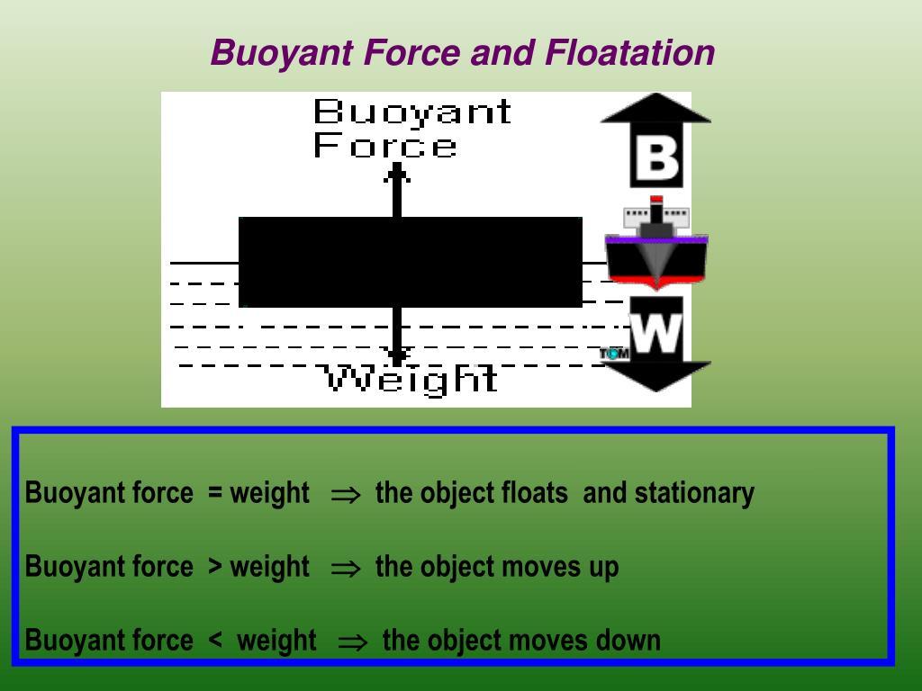 Buoyant Force and Floatation