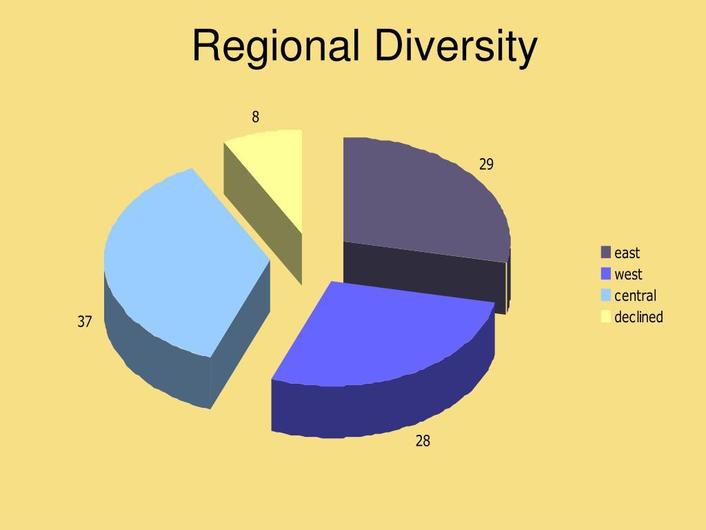 Regional Diversity
