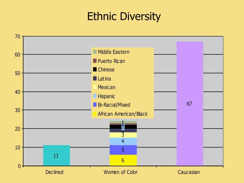 Ethnic Diversity