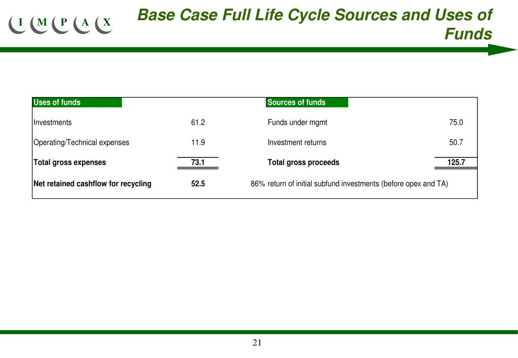 Base Case Full Life Cycle Sources and Uses of Funds