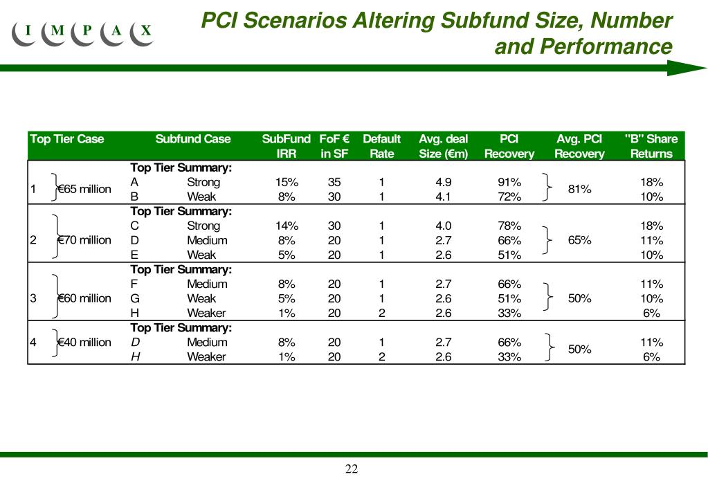 PCI Scenarios Altering Subfund Size, Number and Performance
