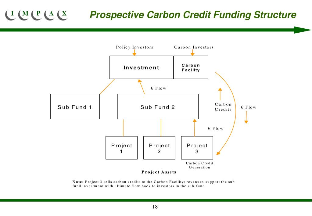 Prospective Carbon Credit Funding Structure