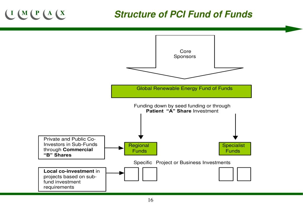 Structure of PCI Fund of Funds