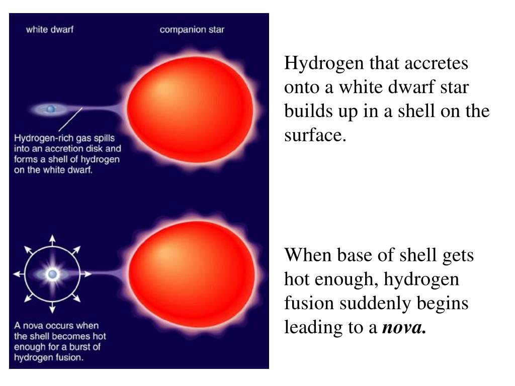 Hydrogen that accretes onto a white dwarf star builds up in a shell on the surface.