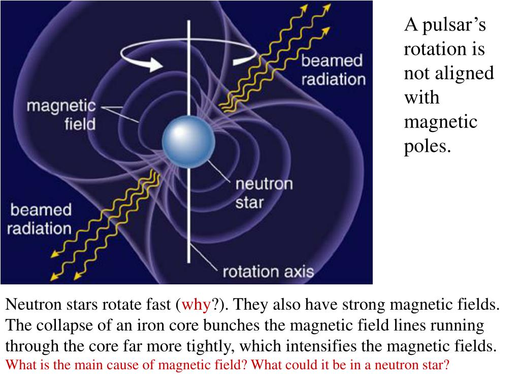 A pulsar's rotation is not aligned with magnetic poles.