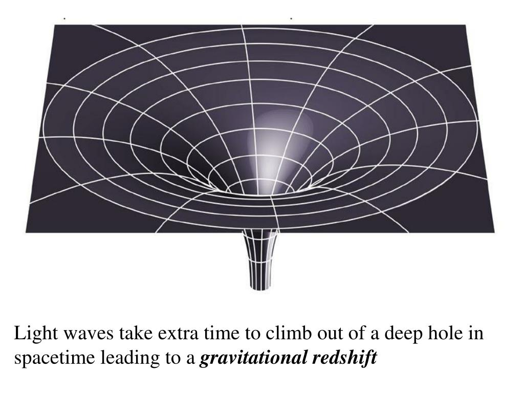 Light waves take extra time to climb out of a deep hole in spacetime leading to a
