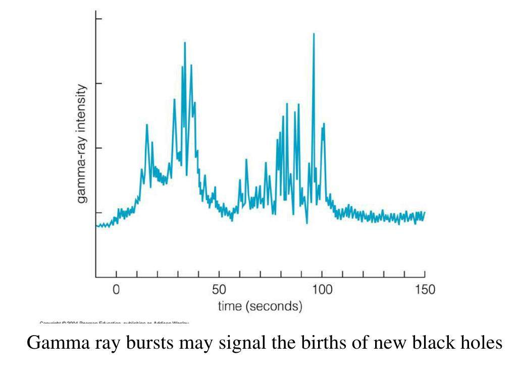 Gamma ray bursts may signal the births of new black holes