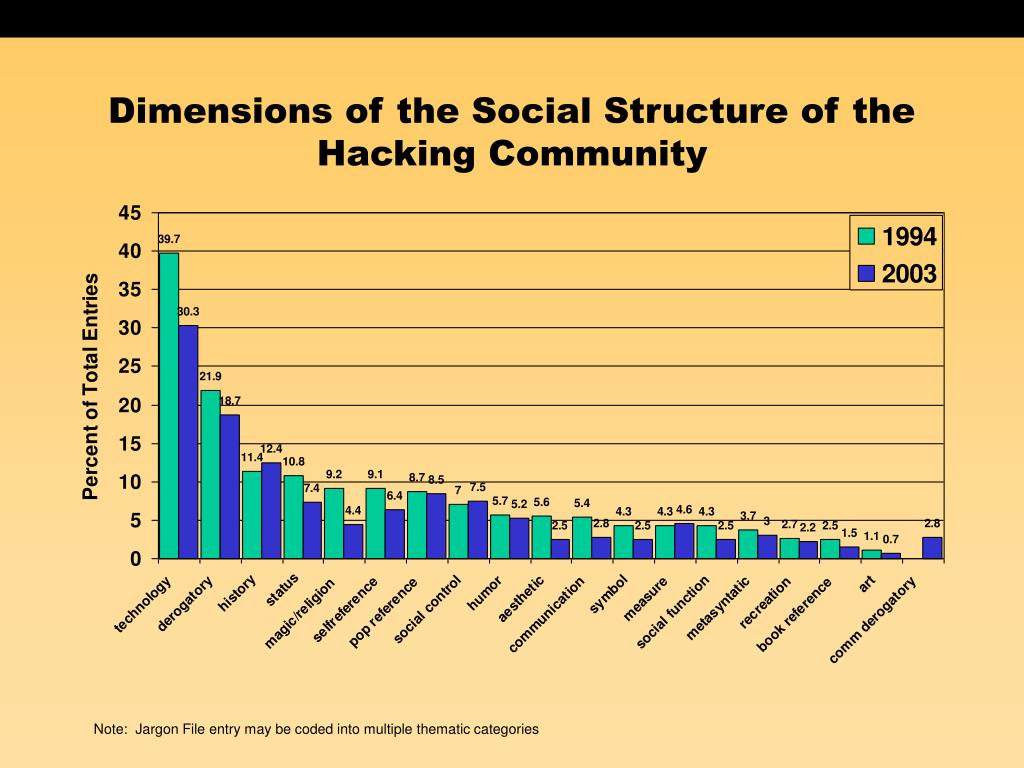 Dimensions of the Social Structure of the Hacking Community