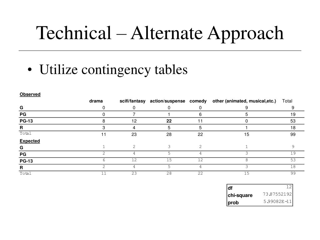 Technical – Alternate Approach