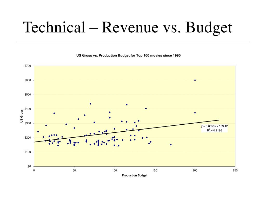 Technical – Revenue vs. Budget