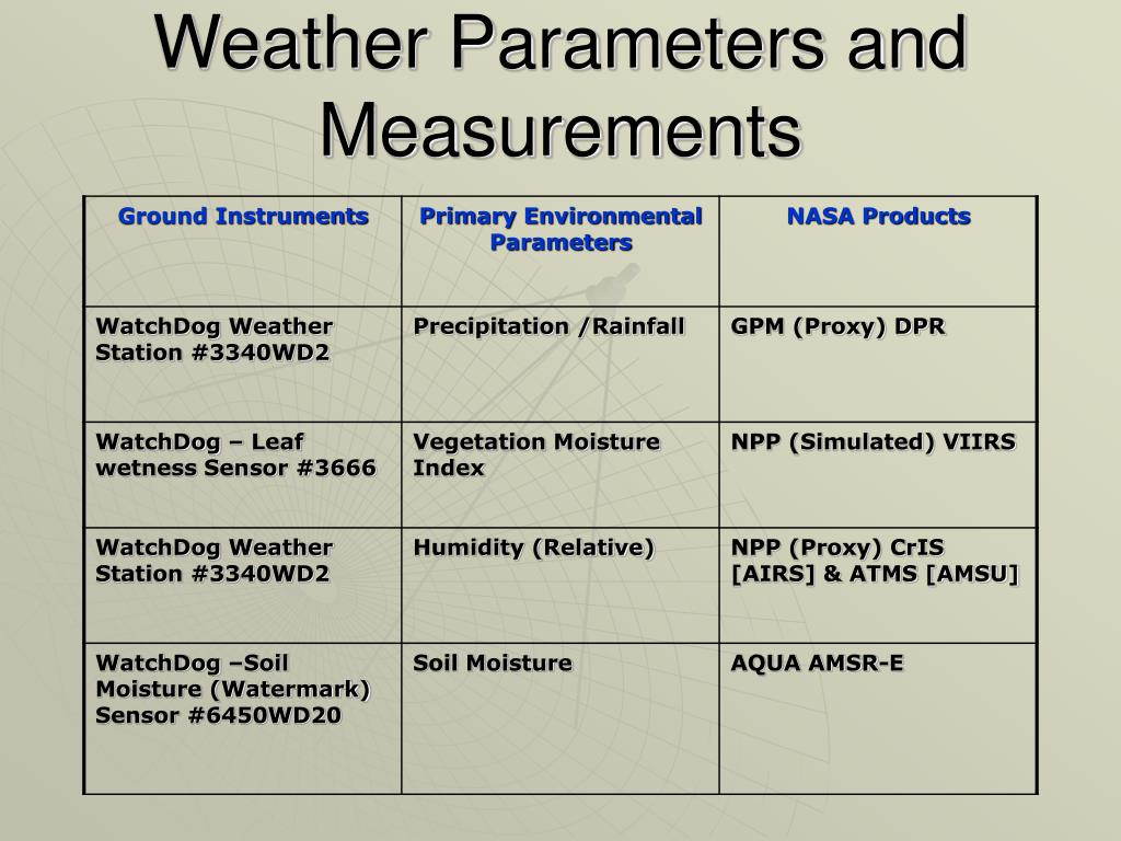 Weather Parameters and Measurements