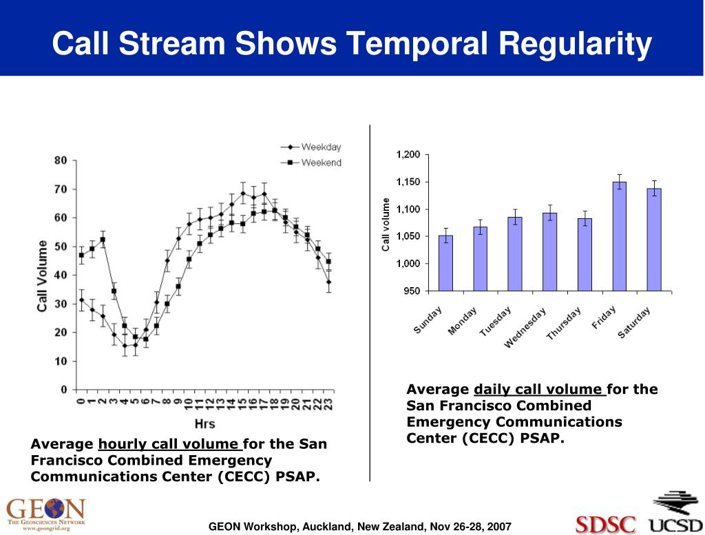 Call Stream Shows Temporal Regularity