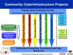 community cyberinfrastructure projects
