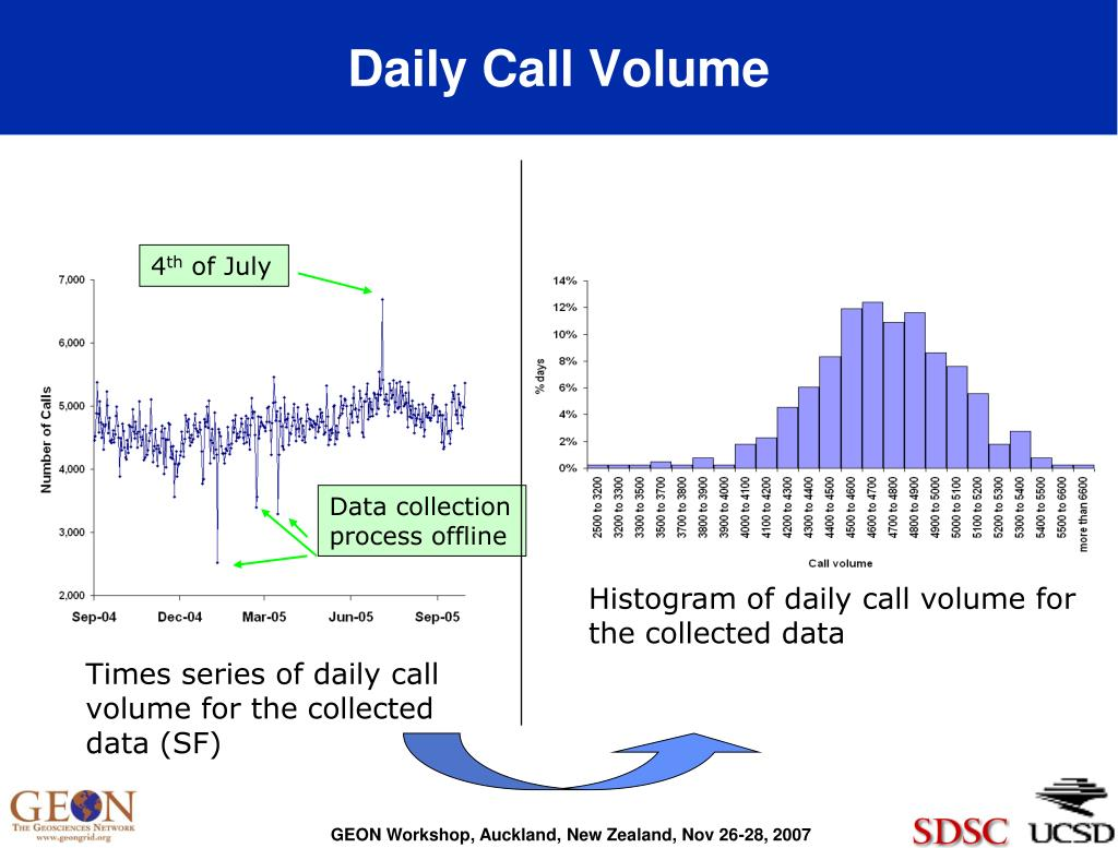 Daily Call Volume