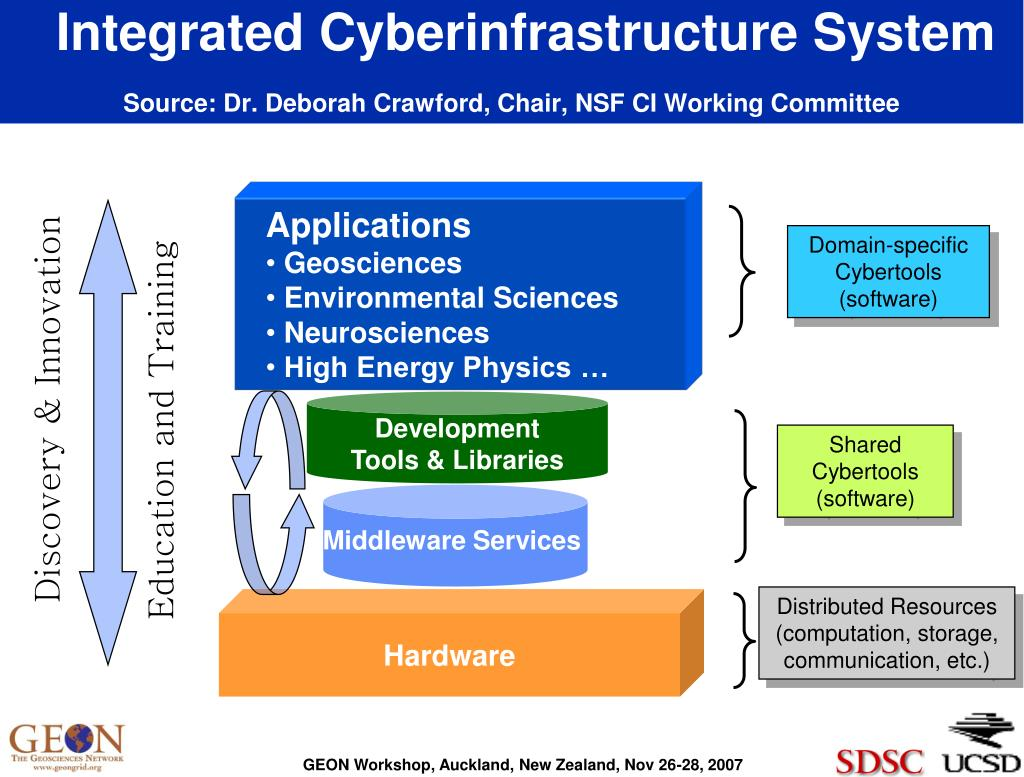 Integrated Cyberinfrastructure System