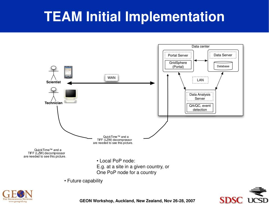 TEAM Initial Implementation