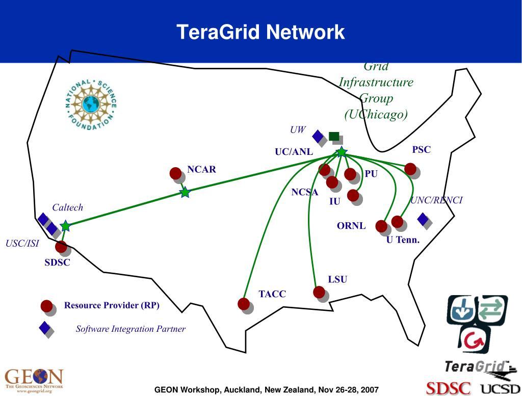 TeraGrid Network