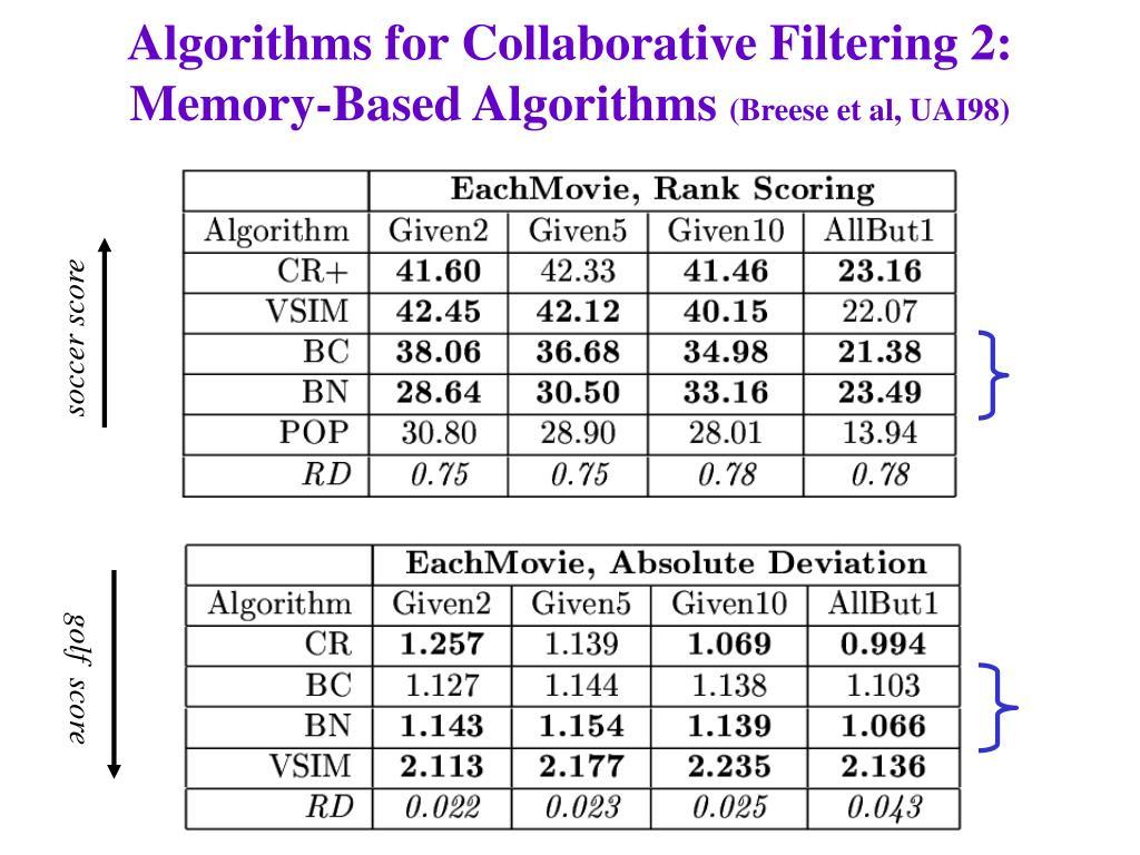 Algorithms for Collaborative Filtering 2: Memory-Based Algorithms