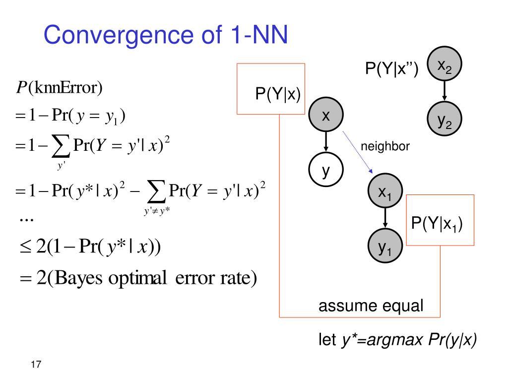 Convergence of 1-NN
