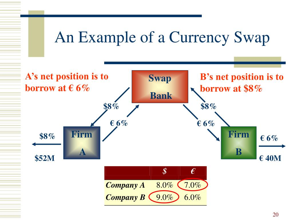 interest swaps Finance and capital markets on khan academy: interest is the basis of modern capital markets depending on whether you are lending or borrowing, it can be viewed as a return on an asset (lending .