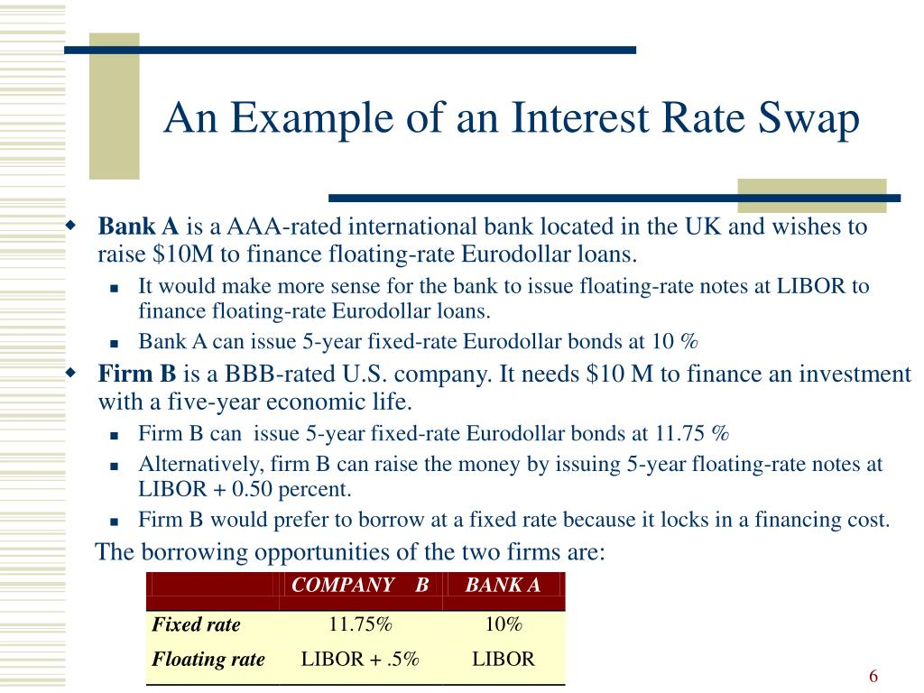 利率互换(Interest Rate Swap)