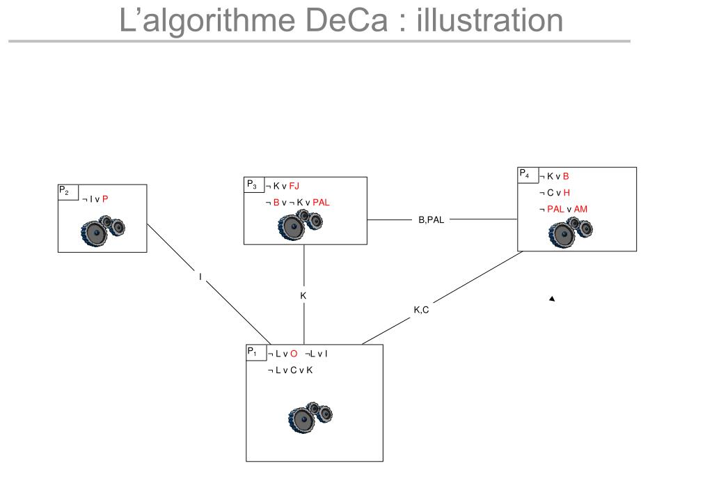 L'algorithme DeCa : illustration