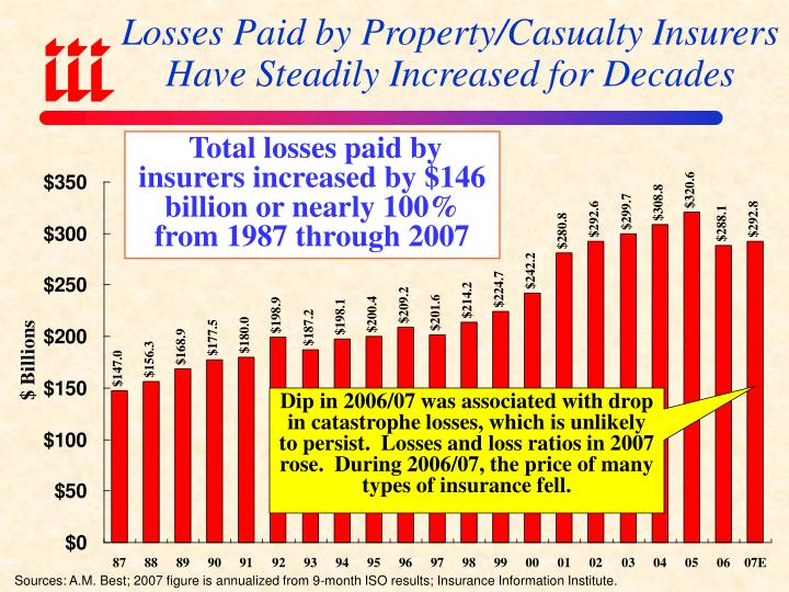 Losses paid by property casualty insurers have steadily increased for decades