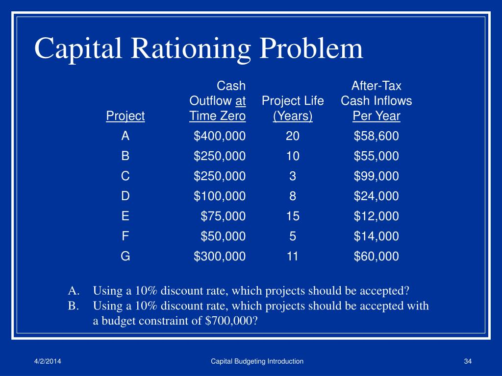 Capital Rationing Problem