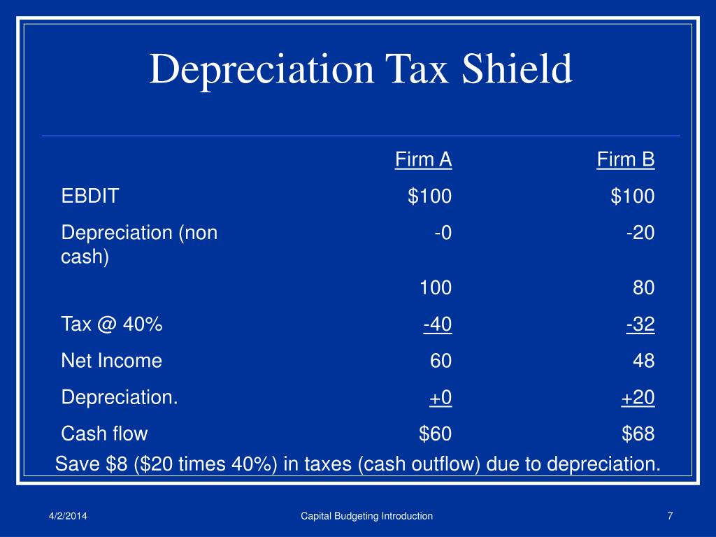 Depreciation Tax Shield