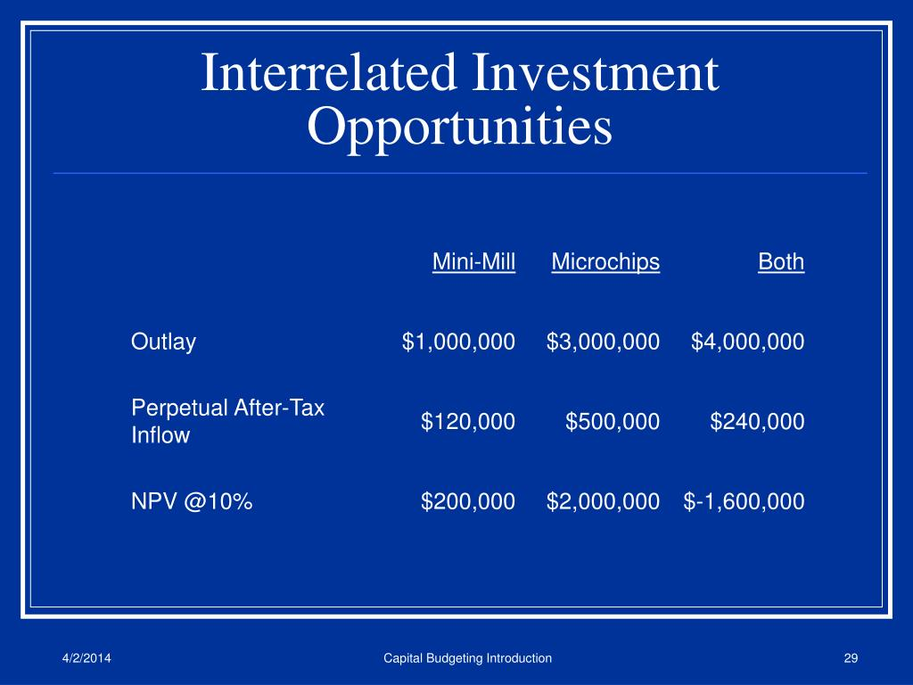 Interrelated Investment Opportunities