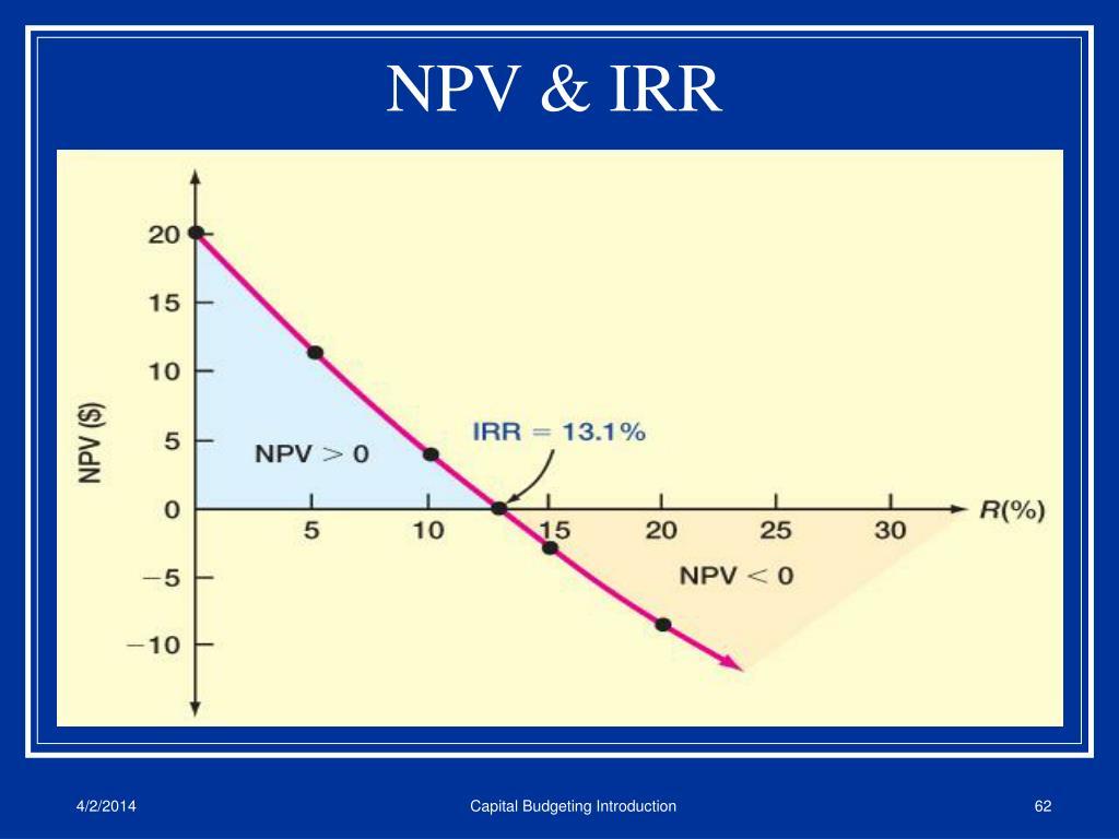 NPV & IRR