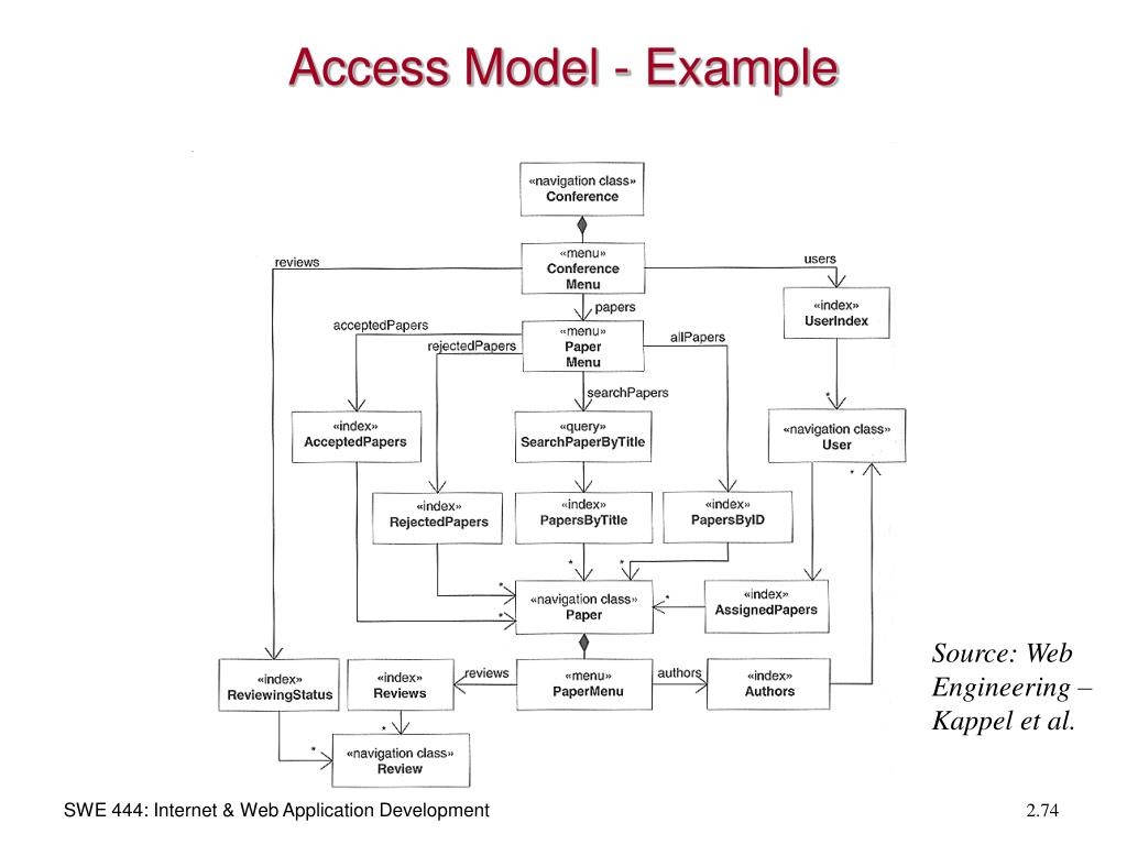 Access Model - Example