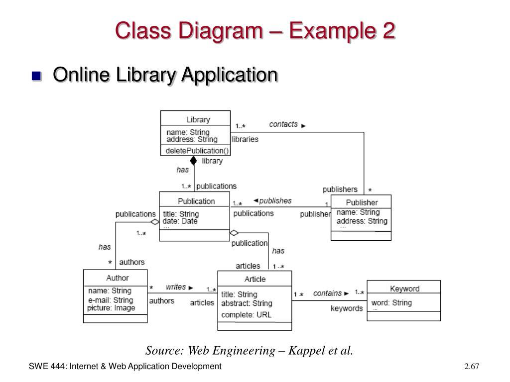 Class Diagram – Example 2