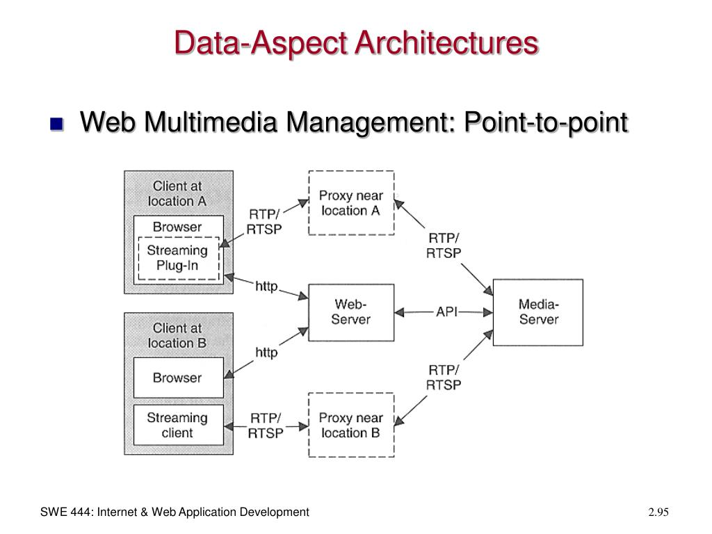 Data-Aspect Architectures